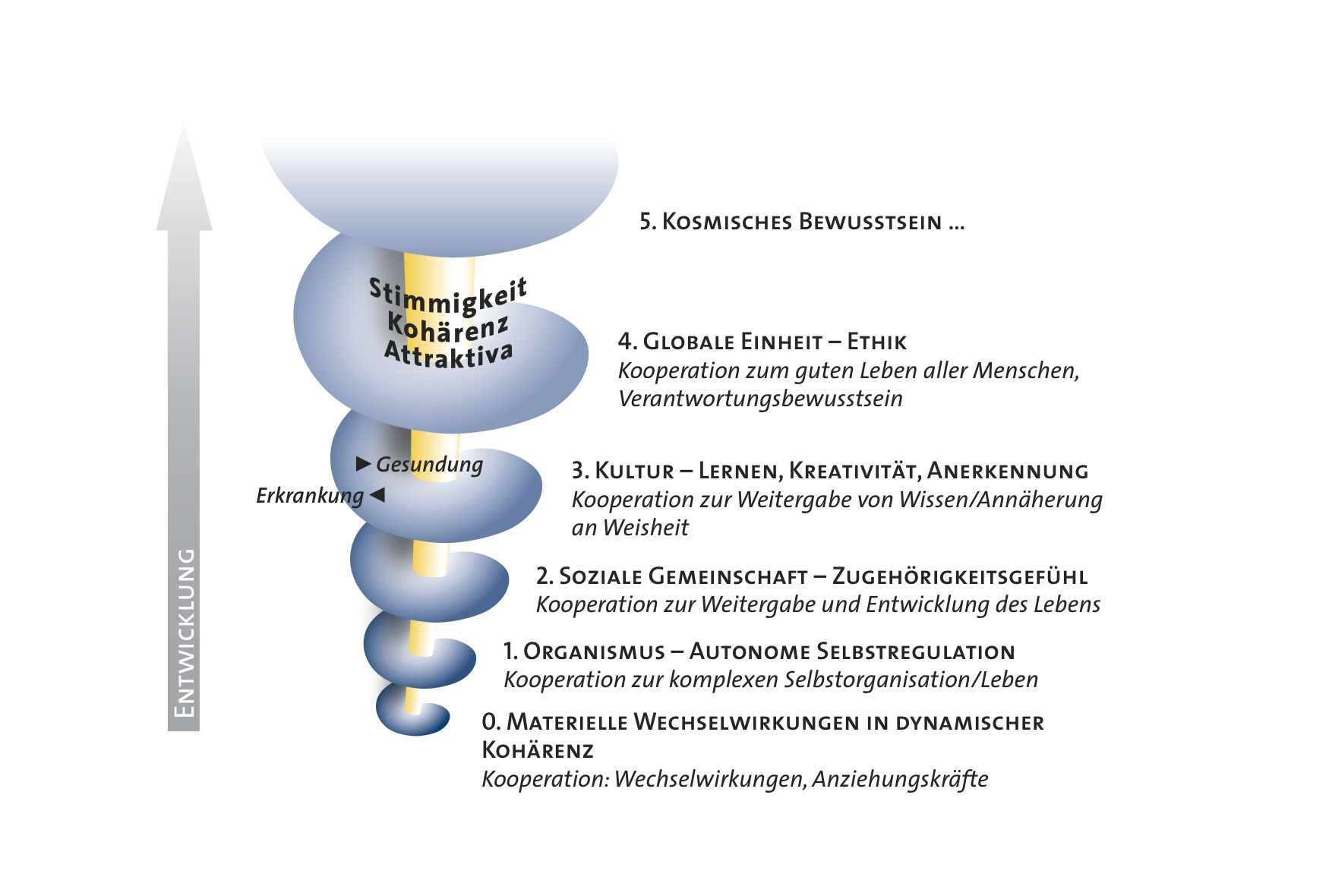 Read more about the article Für eine Gesundheitswissenschaft